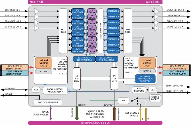 Axon IP media gateway